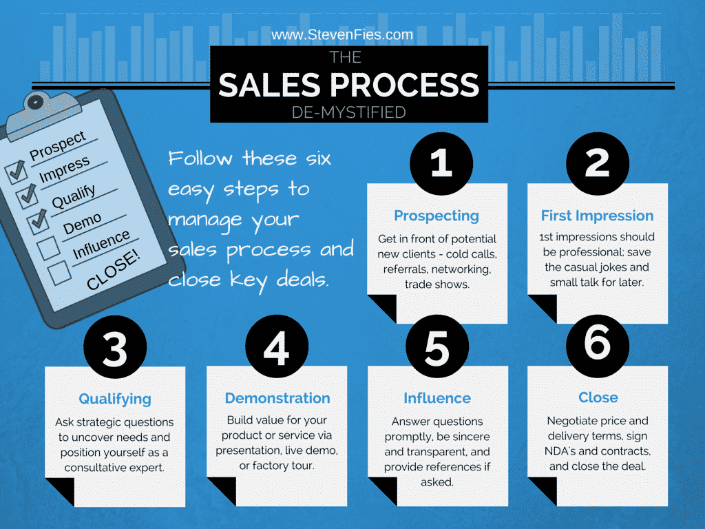 Sales-Process-Demystified-1024x768.png