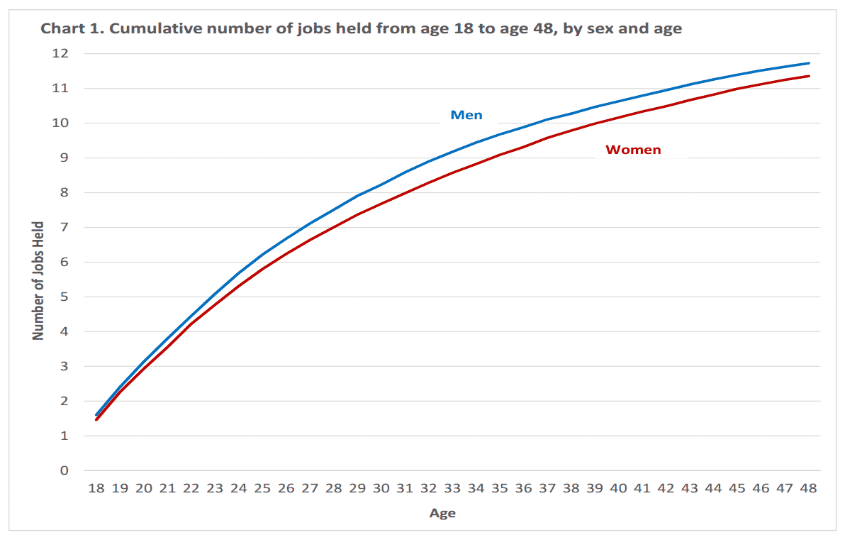 bureau of labor statistic - number of jobs held by age